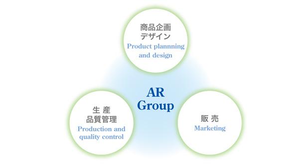 アジアンルネッサンスグループ